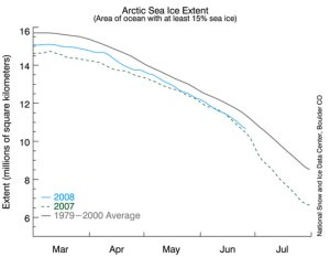 Arctic sea ice is retreating rapidly, and global levels have definitely decreased.  Will claimed that no change had occurred while sea cover the area of Texas, California, and Oklahoma disappeared.  Credit: NSIDC